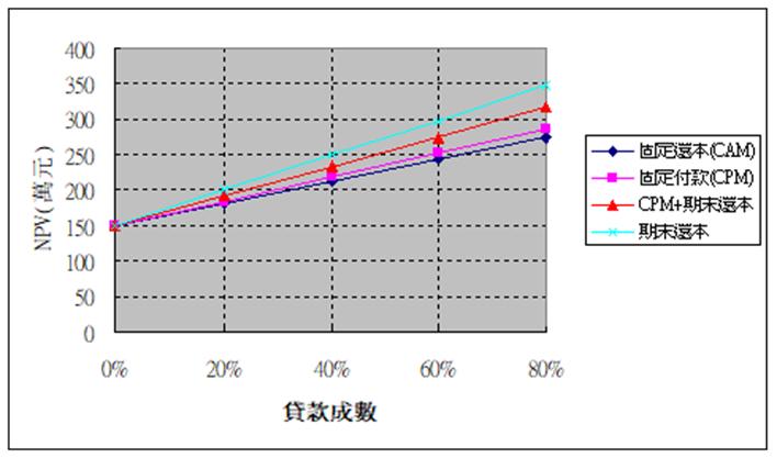 不同貸款成數下之NPV