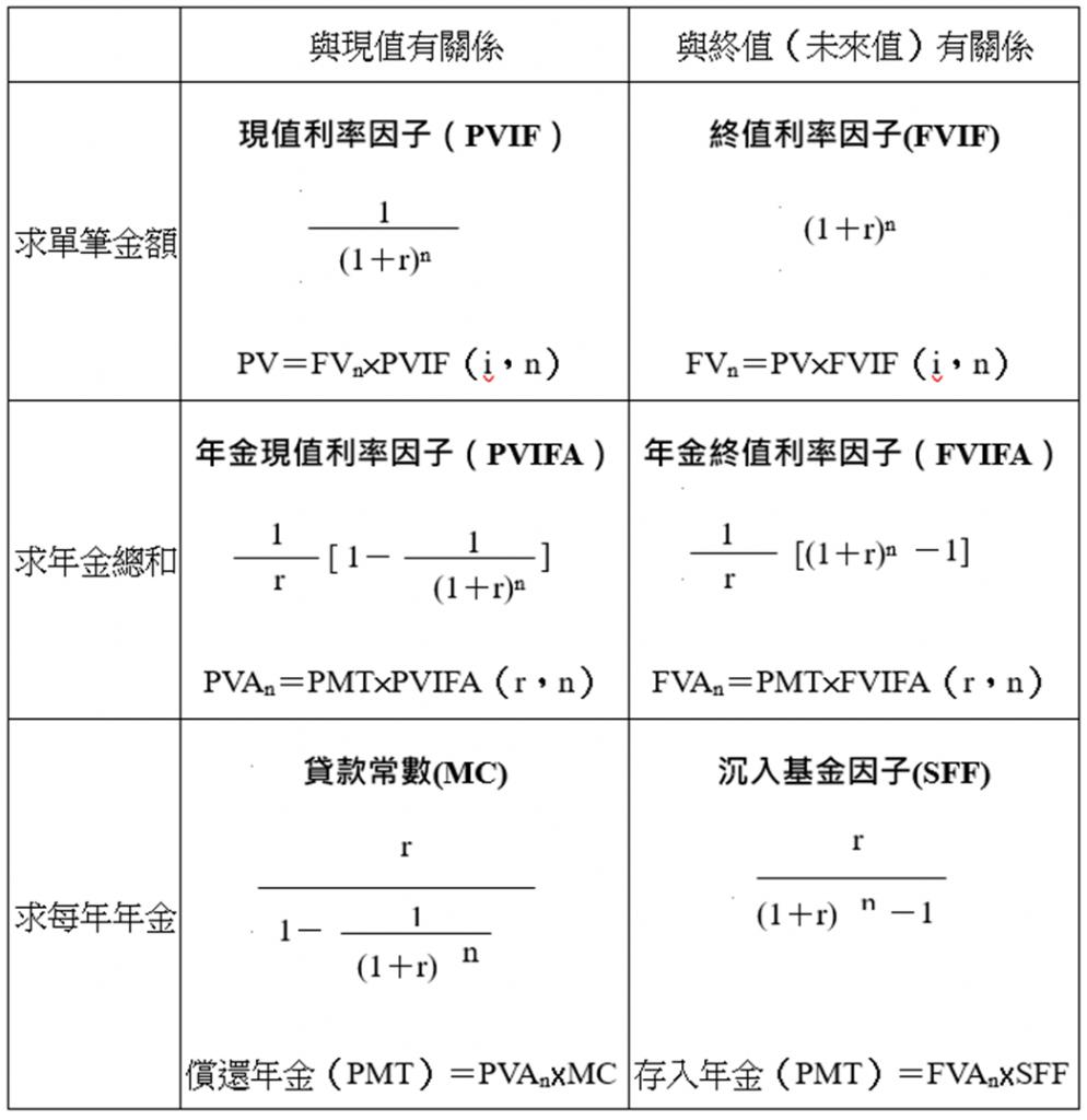 財務數學六公式整理之1