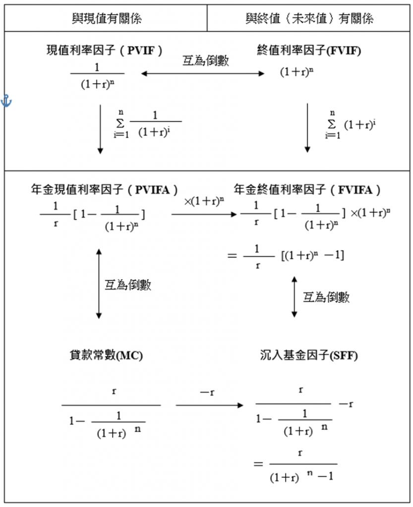 財務數學六公式整理之2