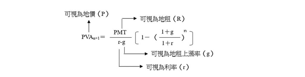 不動產上運用公式說明