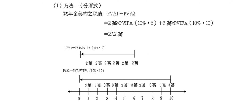 範例二方法二(分層法)