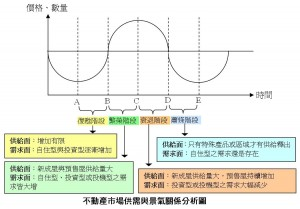 不動產市場供需與景氣關係分析圖