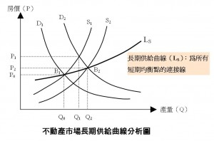不動產市場長期供給曲線分析圖