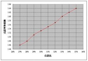 公設坪效係數