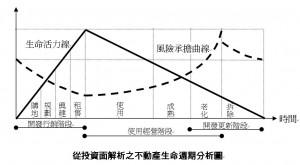 從投資面解析之不動產生命週期分析圖