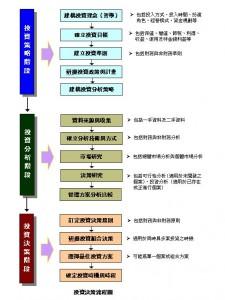 投資決策流程圖