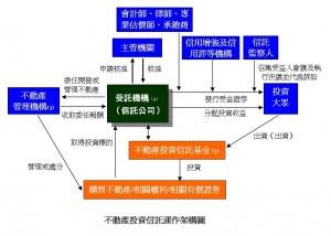 不動產投資信託運作架構圖