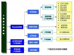 不動產投資風險架構圖