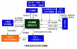 不動產資產信託運作架構圖