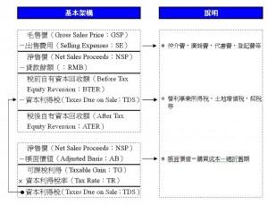 權利出售之現金流量表基本架構