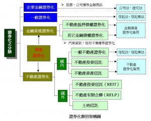 證券化類別架構圖