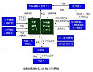 金融資產證券化之實施流程架構圖