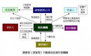 開發型不動產信託運作架構圖未命名